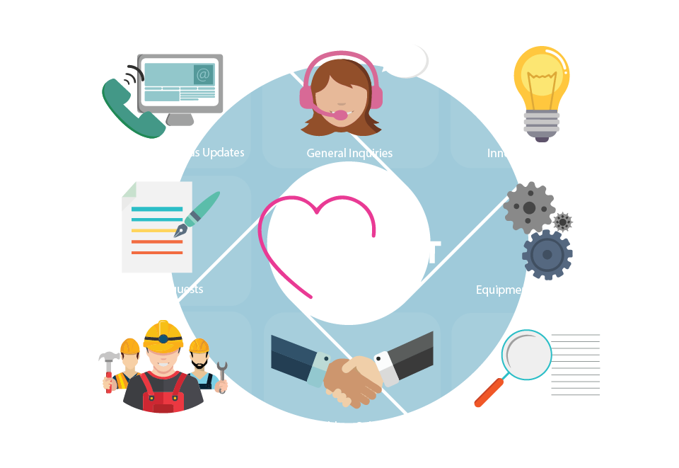 Concept Care Audio Visual after care service support services